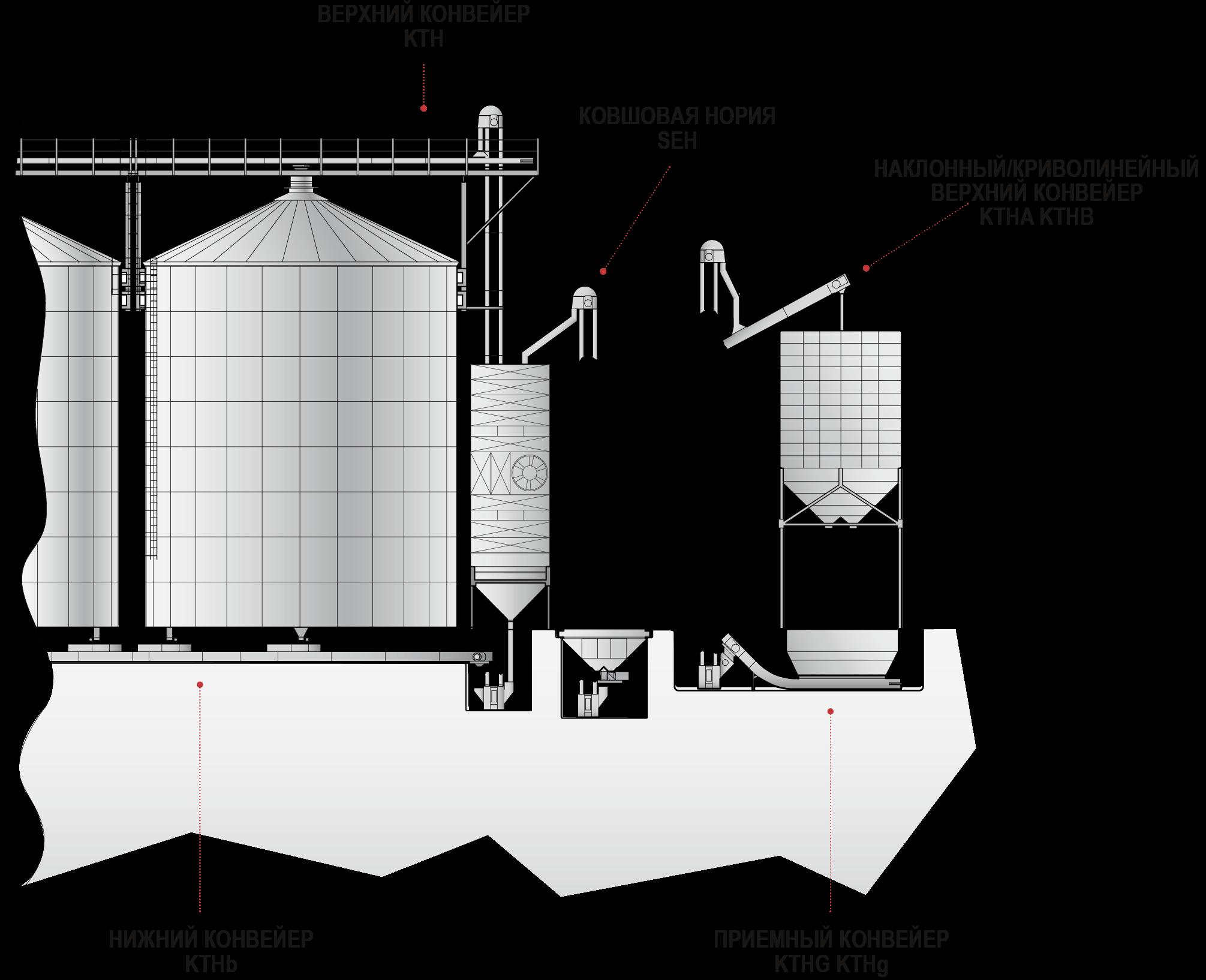 Конвейерное оборудование на предприятии технологические транспортеры киров